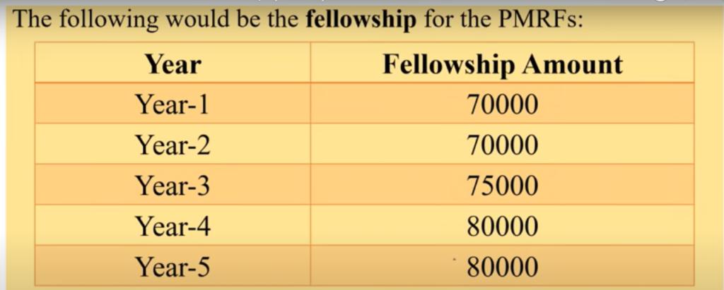 PM Anusandhan Fellowship Yojana Kya Hai